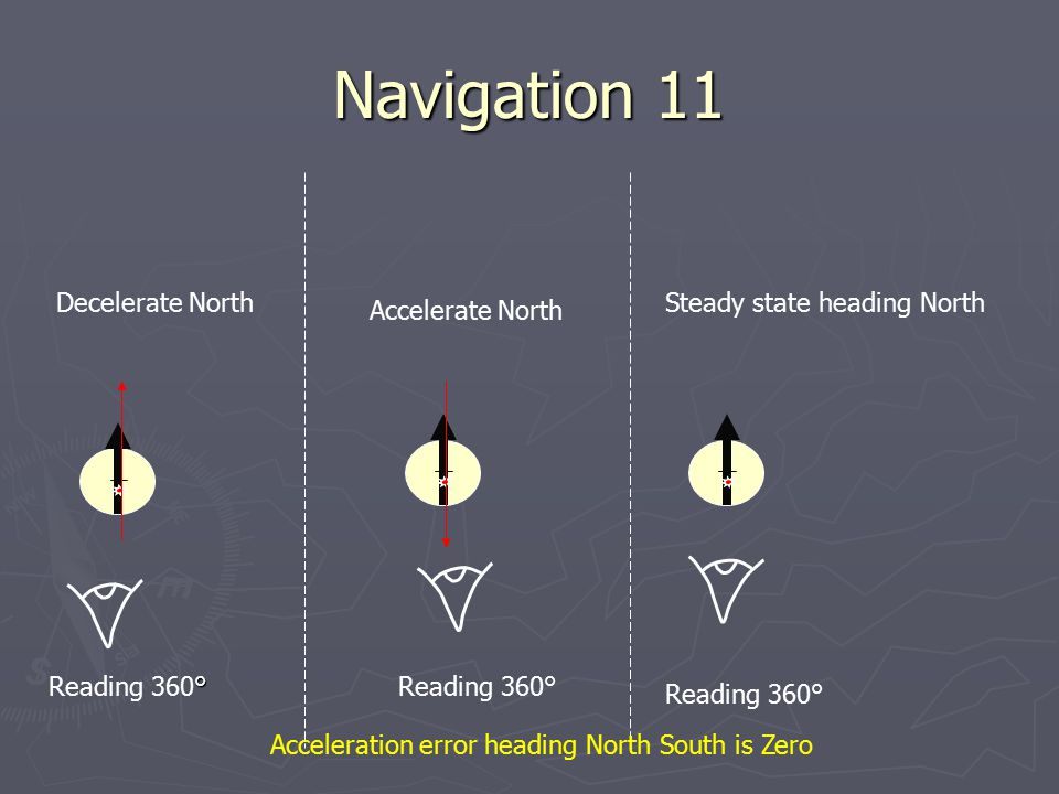 Acceleration error heading North South is Zero