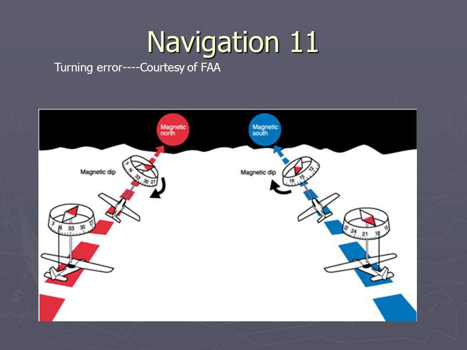 Navigation 11 Turning error----Courtesy of FAA