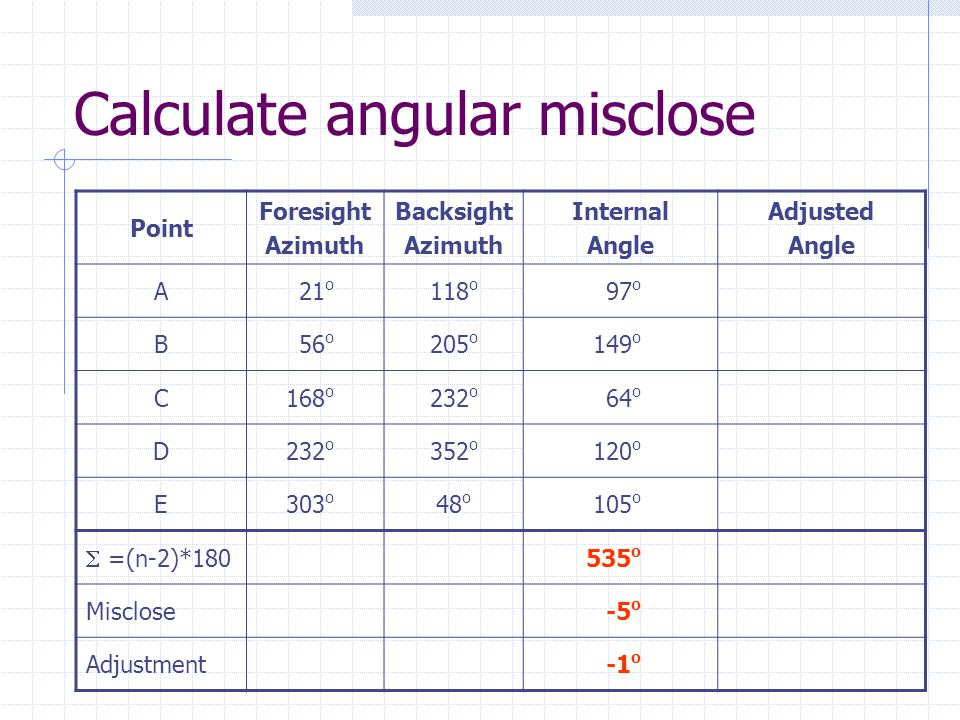 Calculate angular misclose