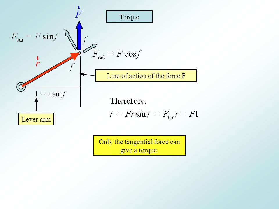 Line of action of the force F