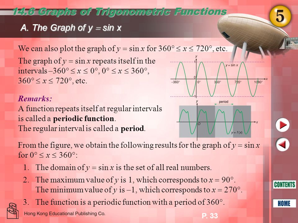 14.6 Graphs of Trigonometric Functions