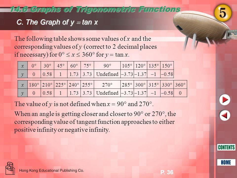 14.6 Graphs of Trigonometric Functions