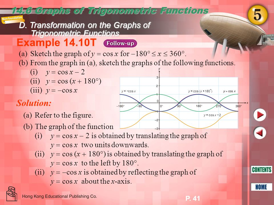 Example 14.10T 14.6 Graphs of Trigonometric Functions Solution: