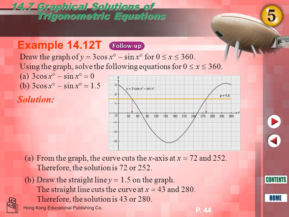 Example 14.12T 14.7 Graphical Solutions of Trigonometric Equations