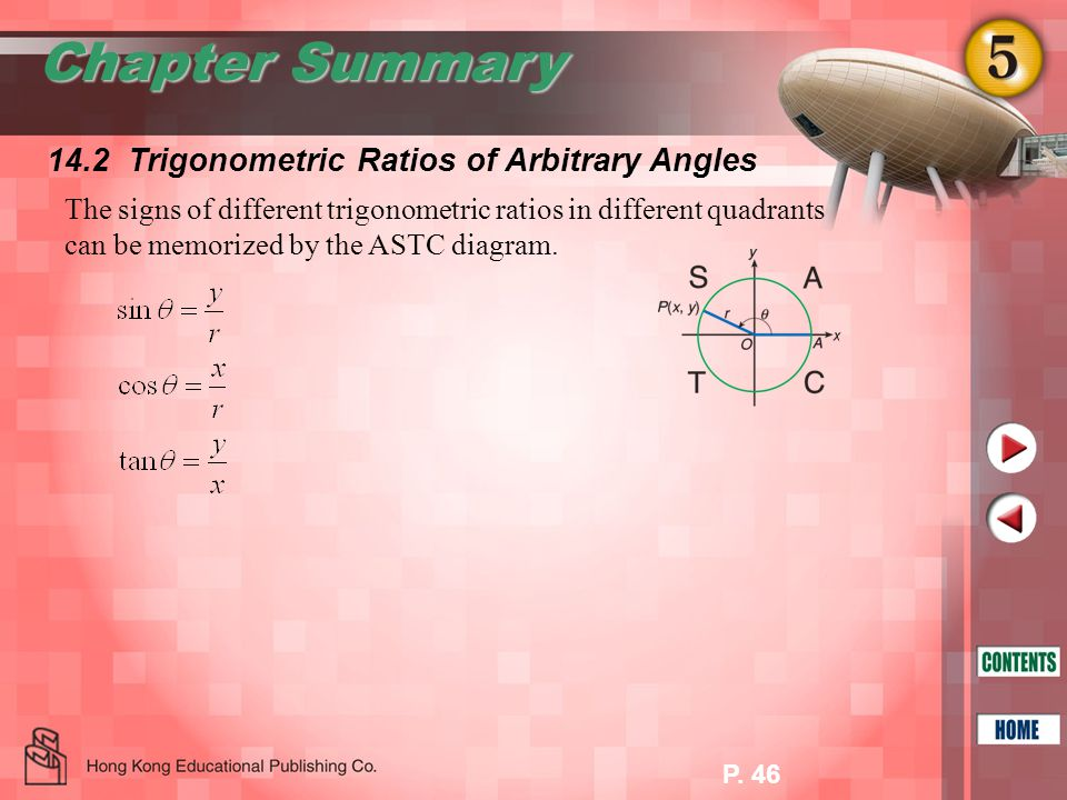 Chapter Summary 14.2 Trigonometric Ratios of Arbitrary Angles