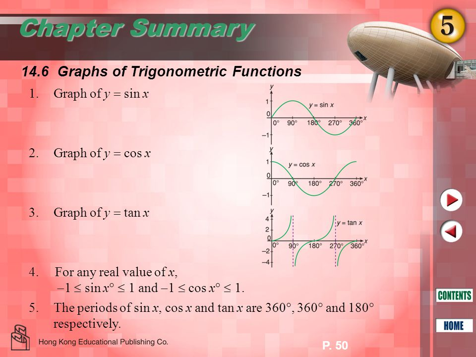 Chapter Summary 14.6 Graphs of Trigonometric Functions