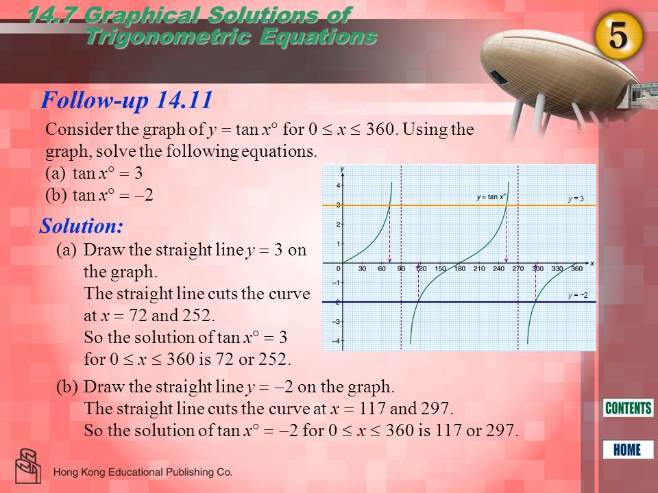 Follow-up 14.11 14.7 Graphical Solutions of Trigonometric Equations