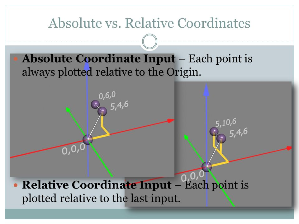 Absolute vs. Relative Coordinates
