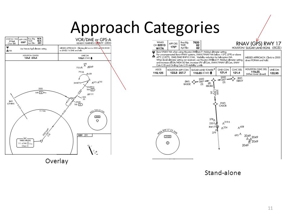 Approach Categories Overlay Stand-alone