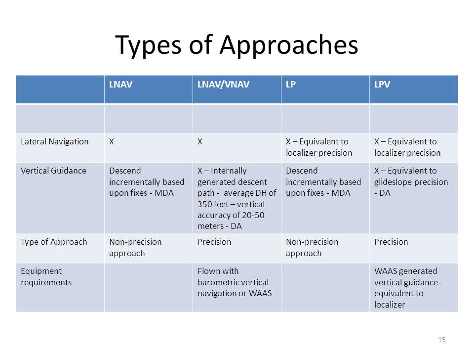 Types of Approaches LNAV LNAV/VNAV LP LPV Lateral Navigation X