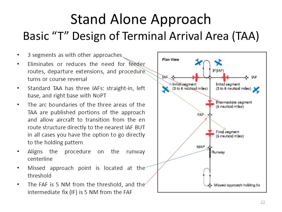 Stand Alone Approach Basic T Design of Terminal Arrival Area (TAA)