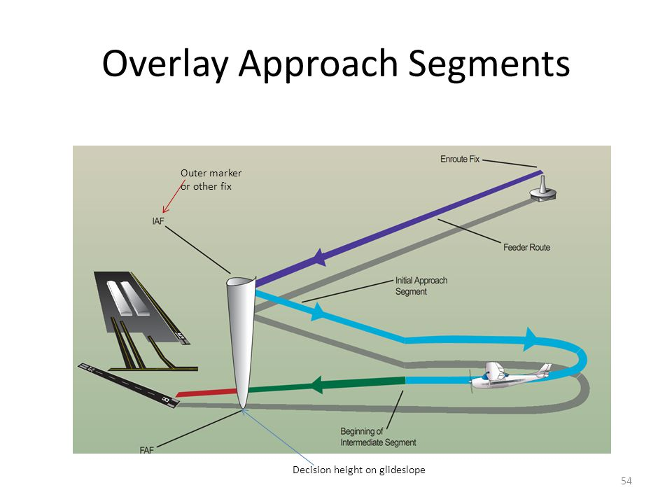 Overlay Approach Segments