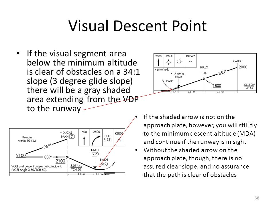 Visual Descent Point