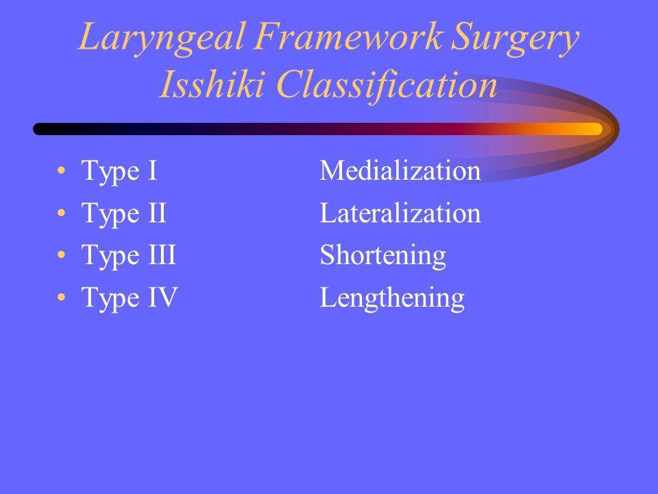 Laryngeal Framework Surgery Isshiki Classification