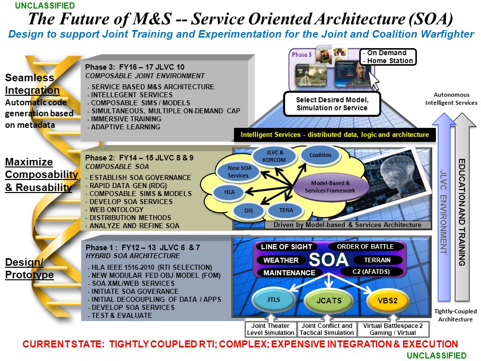 SOA The Future of M&S -- Service Oriented Architecture (SOA)