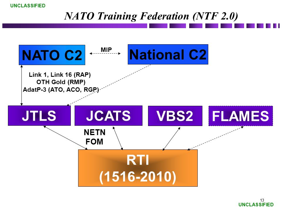 NATO Training Federation (NTF 2.0)