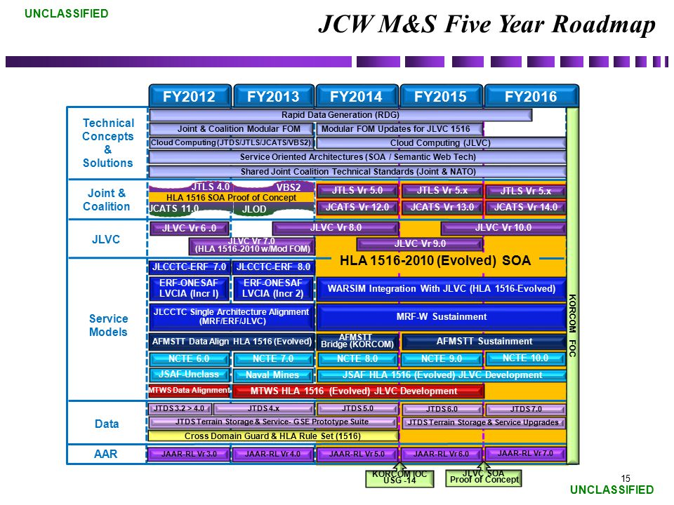 JCW M&S Five Year Roadmap