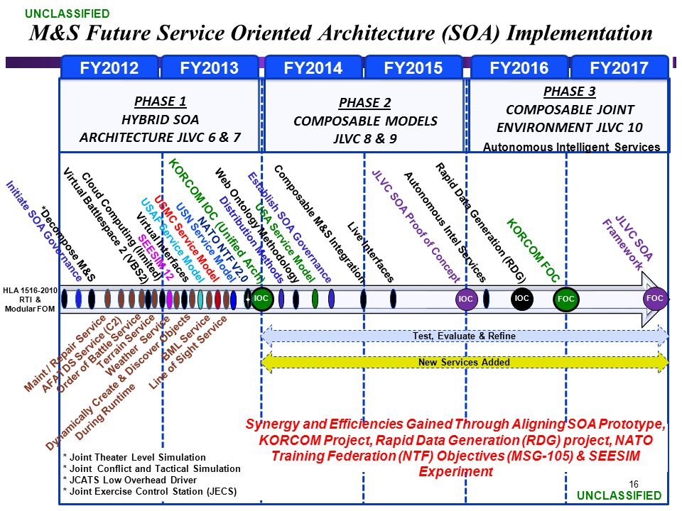 M&S Future Service Oriented Architecture (SOA) Implementation