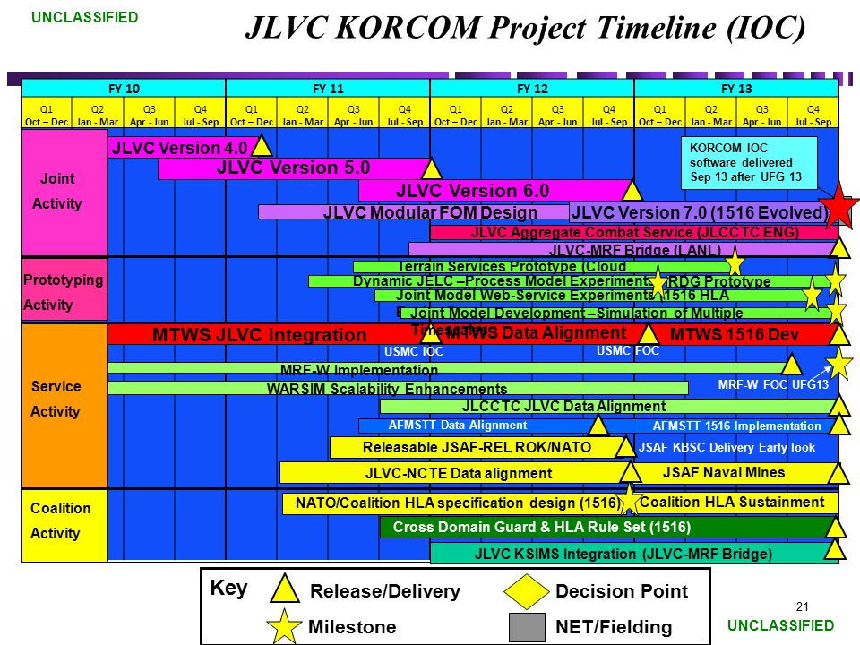 JLVC KORCOM Project Timeline (IOC)