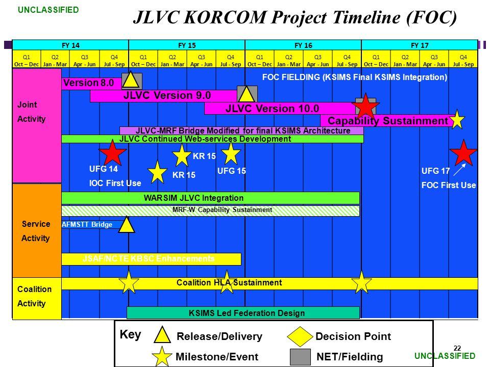 JLVC KORCOM Project Timeline (FOC)