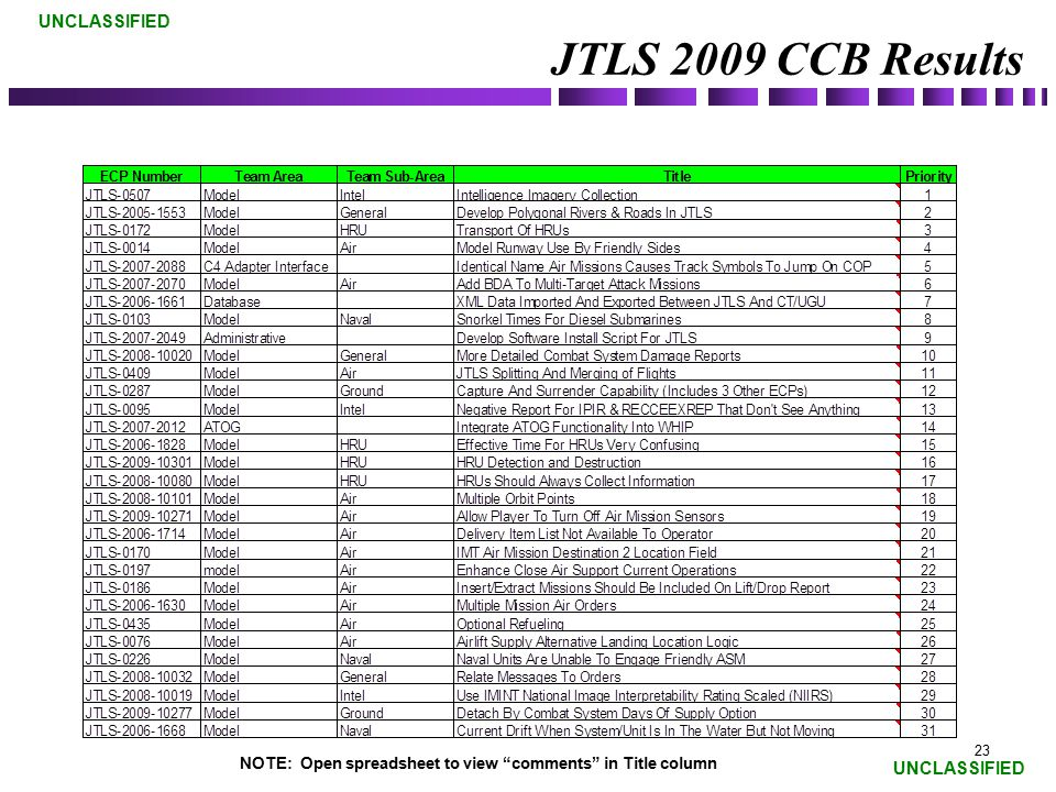 JTLS 2009 CCB Results NOTE: Open spreadsheet to view comments in Title column