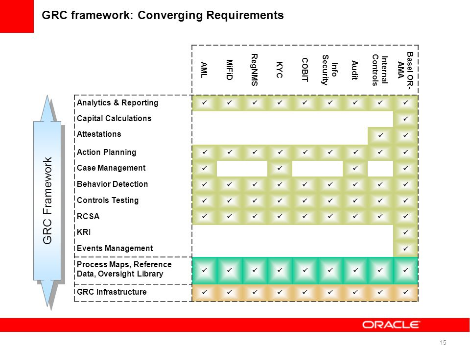 GRC framework: Converging Requirements