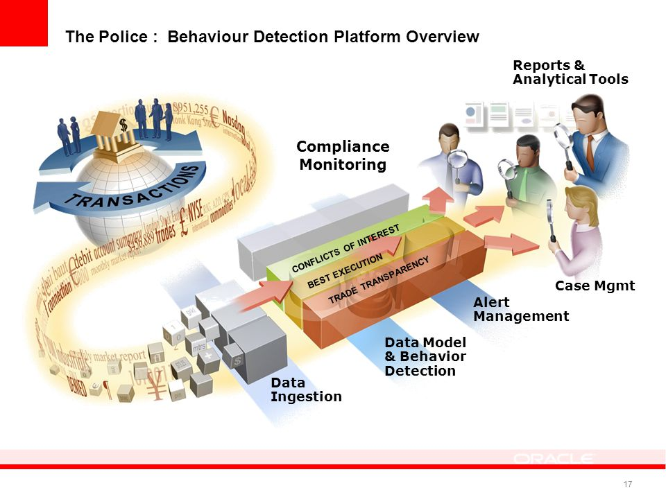 The Police : Behaviour Detection Platform Overview