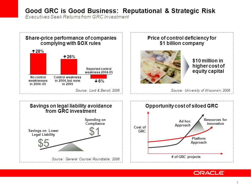 Good GRC is Good Business: Reputational & Strategic Risk Executives Seek Returns from GRC Investment