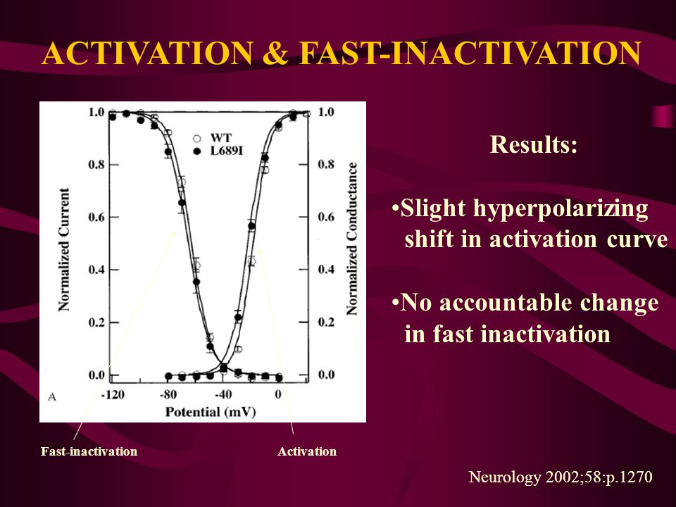 ACTIVATION & FAST-INACTIVATION
