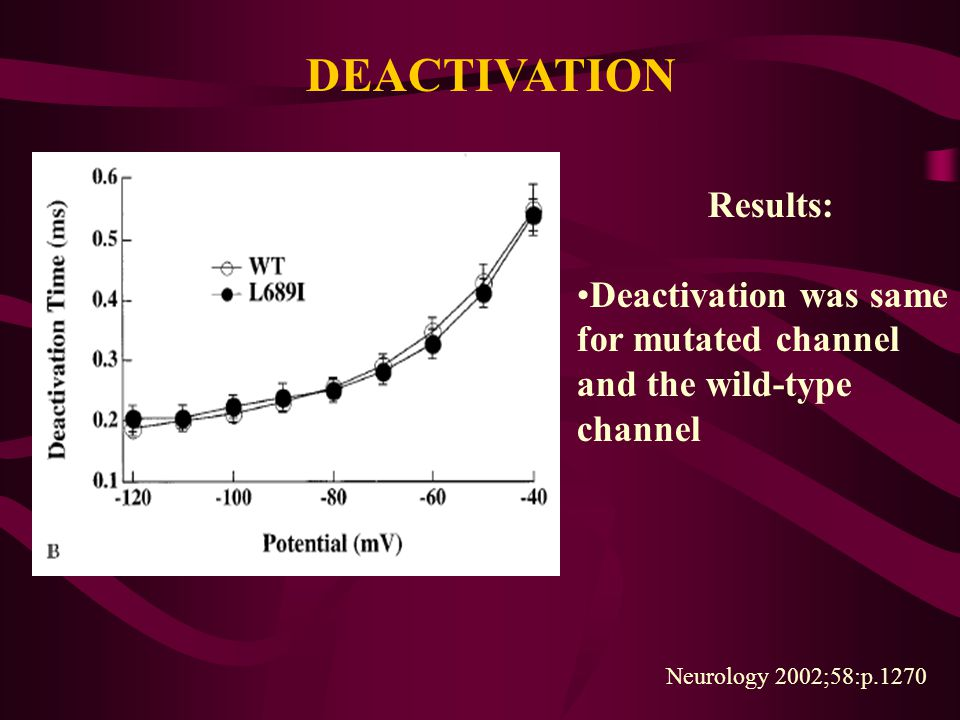 DEACTIVATION Results: Deactivation was same for mutated channel