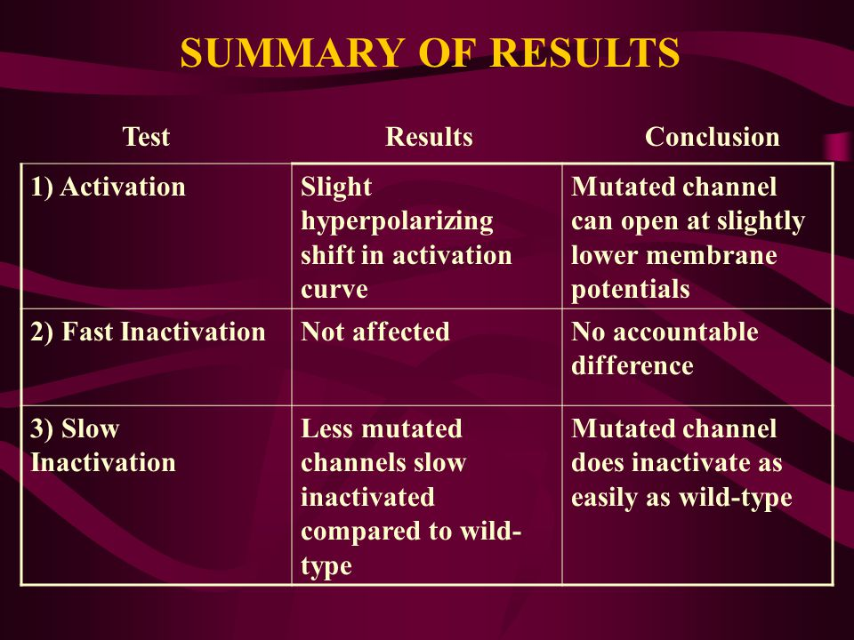 SUMMARY OF RESULTS Test Results Conclusion 1) Activation