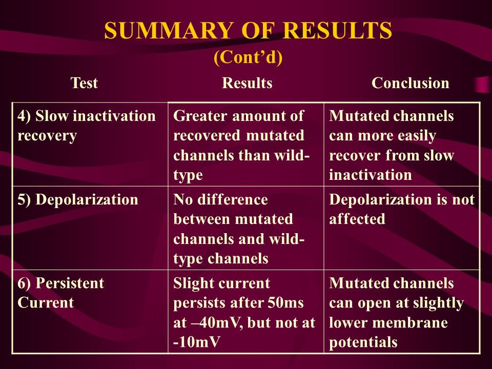SUMMARY OF RESULTS (Cont'd) Test Results Conclusion