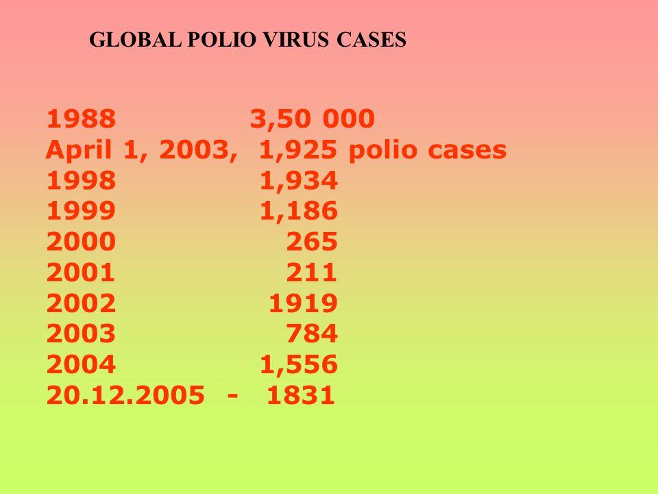 GLOBAL POLIO VIRUS CASES