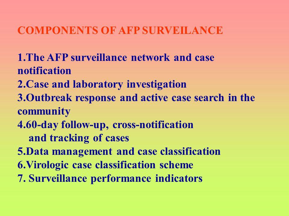 COMPONENTS OF AFP SURVEILANCE
