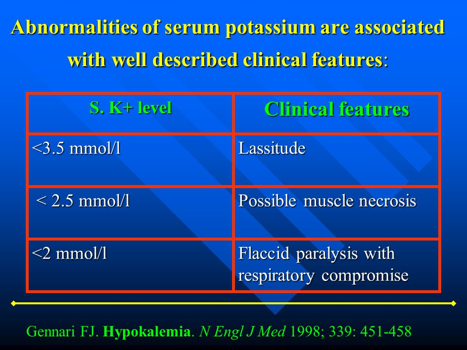 Abnormalities of serum potassium are associated with well described clinical features: