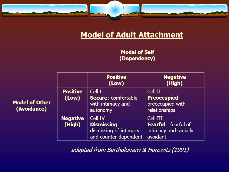 Model of Adult Attachment
