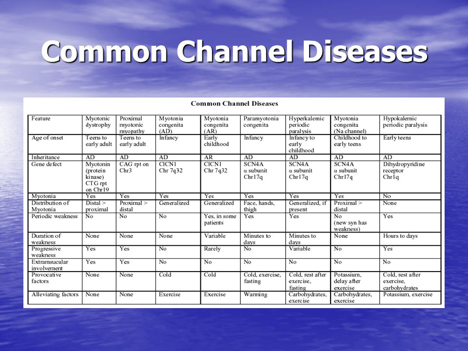 Common Channel Diseases