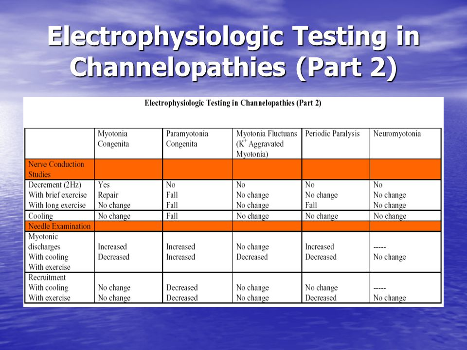 Electrophysiologic Testing in Channelopathies (Part 2)