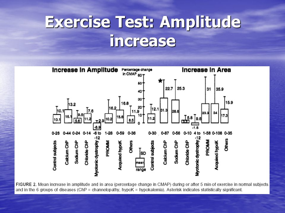 Exercise Test: Amplitude increase