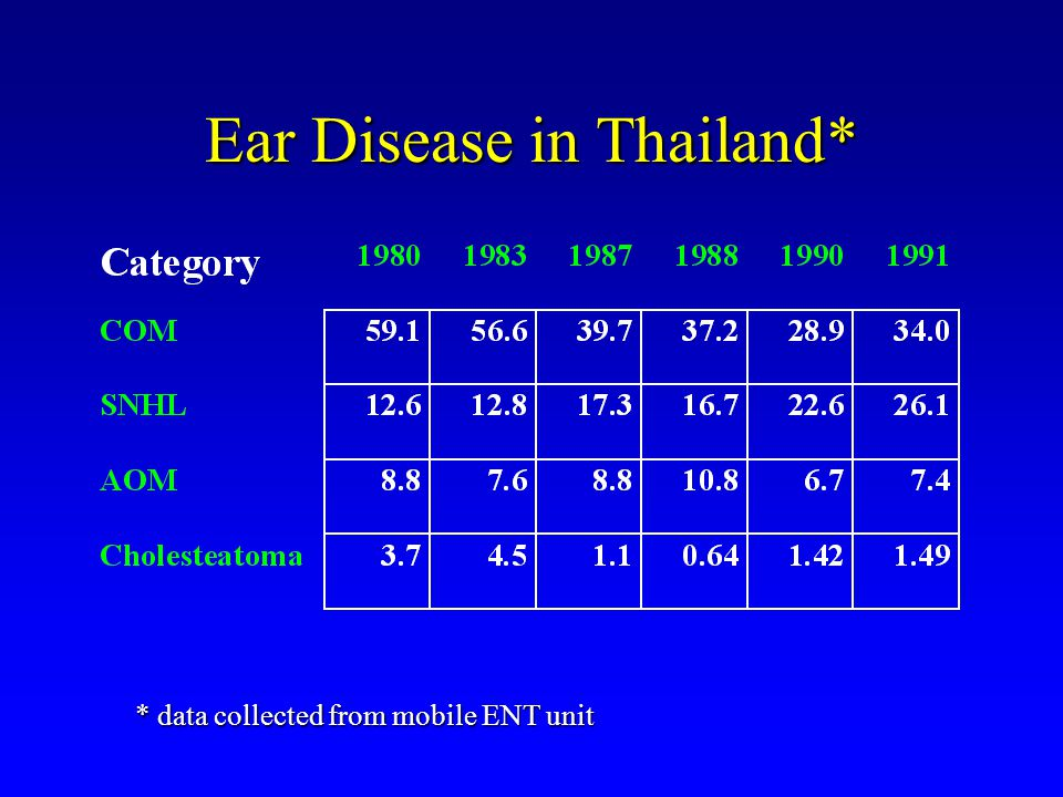 Ear Disease in Thailand*