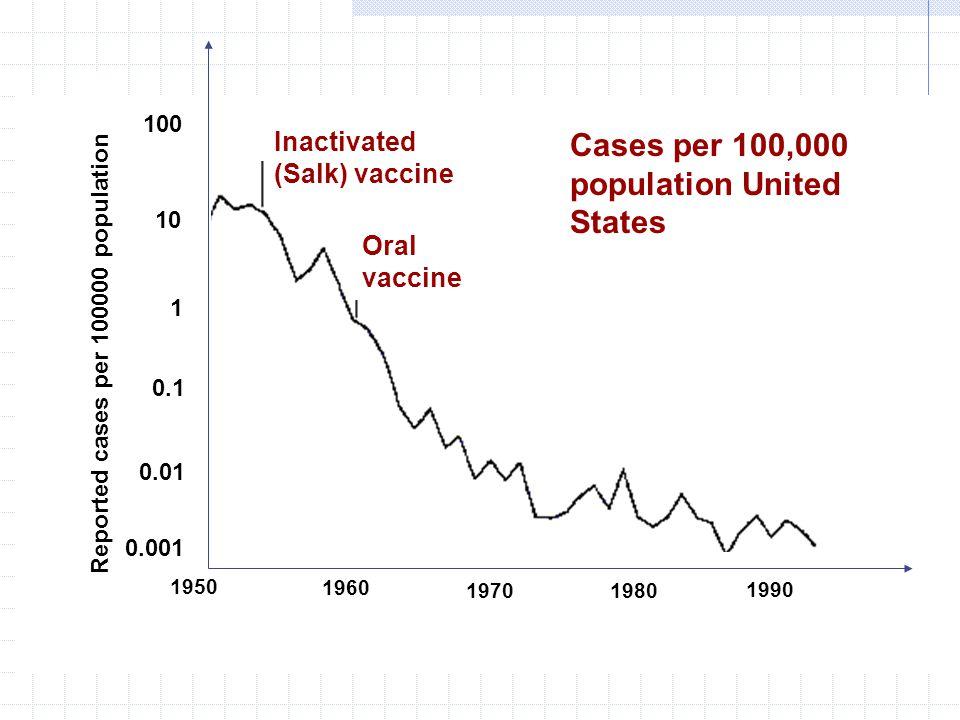 Cases per 100,000 population United States