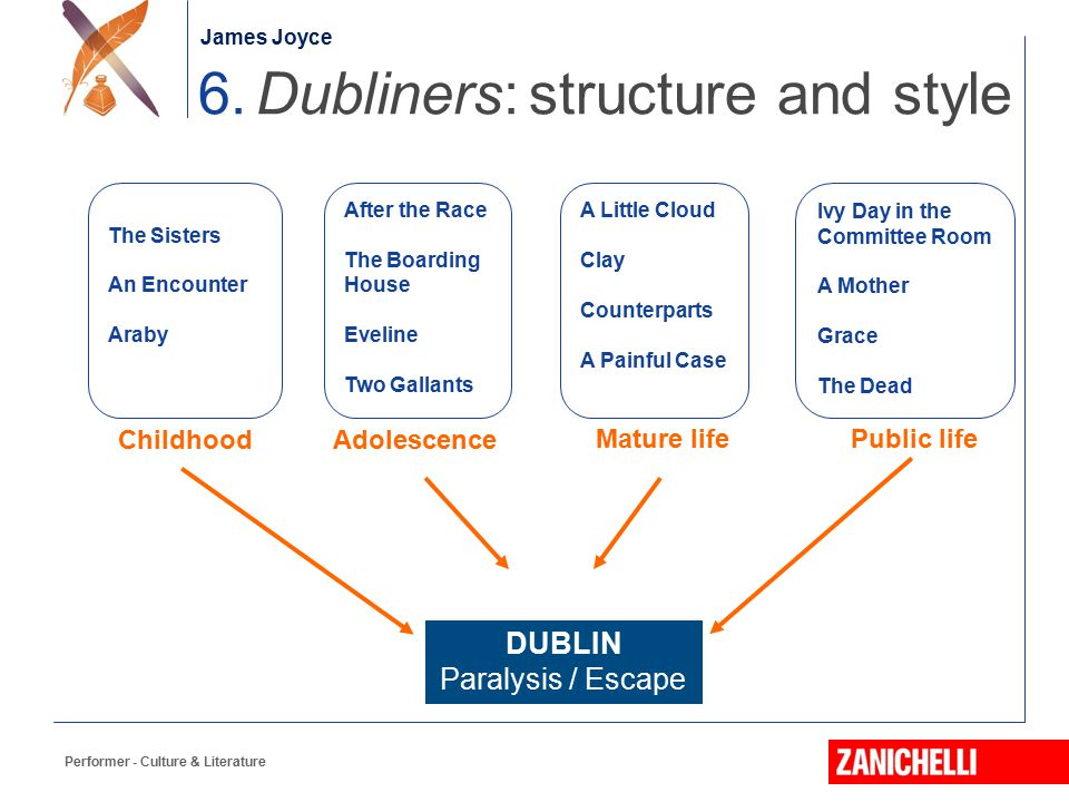The role of the settings in the short story eveline from the dubliners by james joyce
