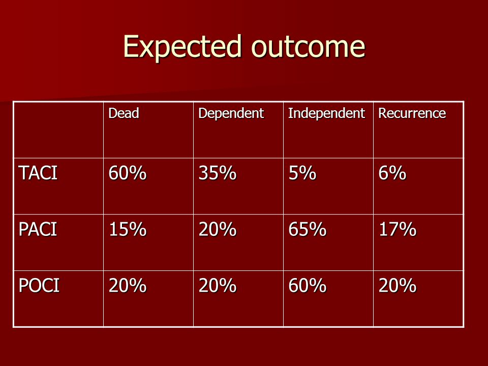 Expected outcome TACI 60% 35% 5% 6% PACI 15% 20% 65% 17% POCI Dead
