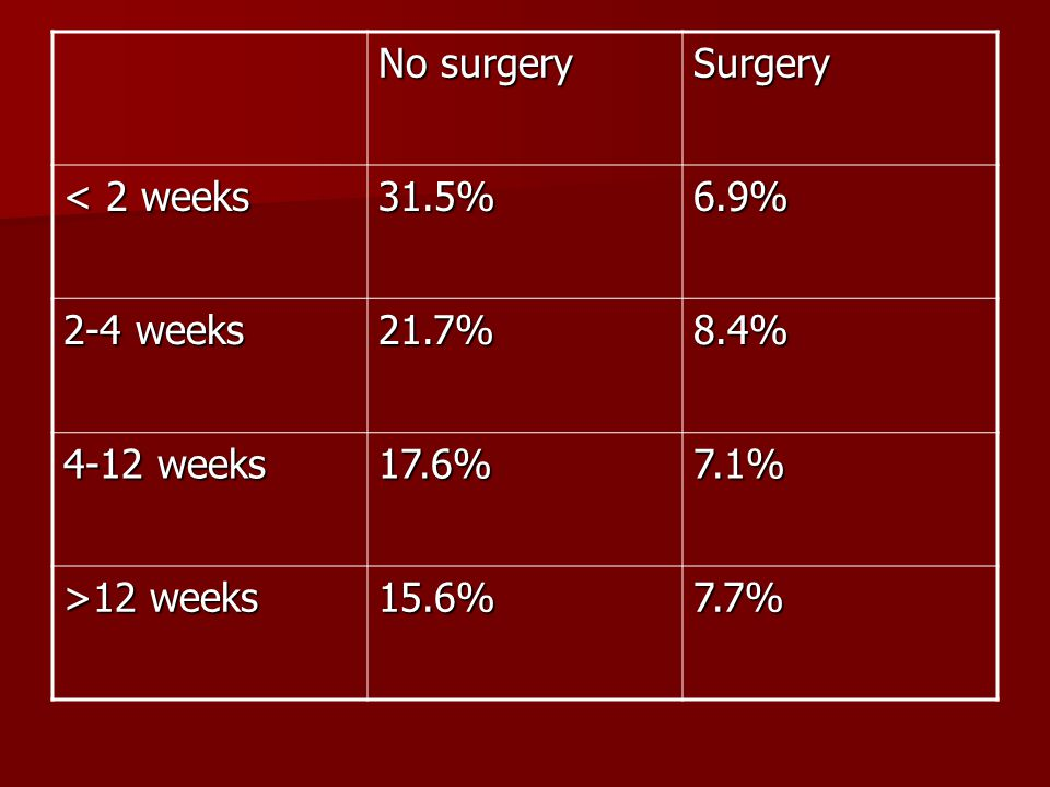 No surgery Surgery. < 2 weeks. 31.5% 6.9% 2-4 weeks. 21.7% 8.4% 4-12 weeks. 17.6% 7.1% >12 weeks.
