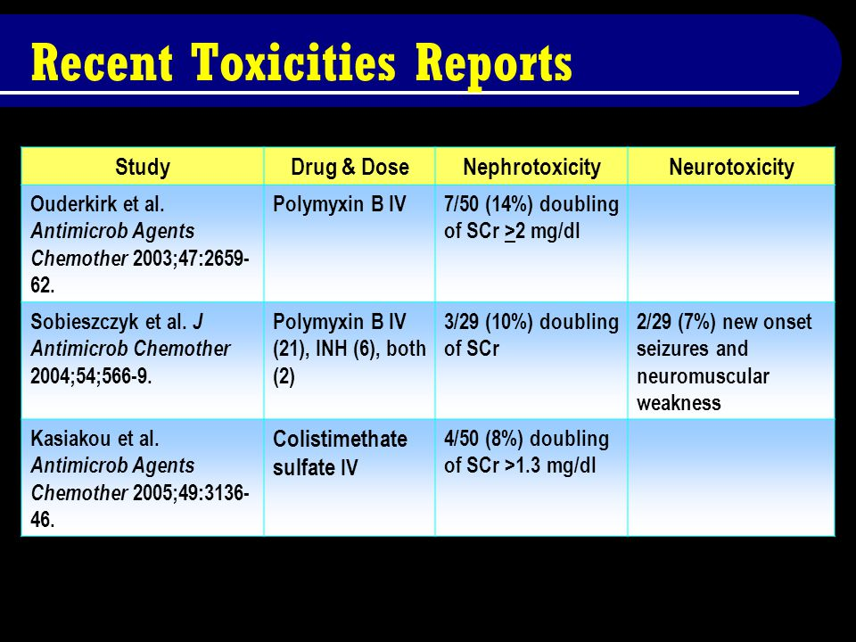 Recent Toxicities Reports