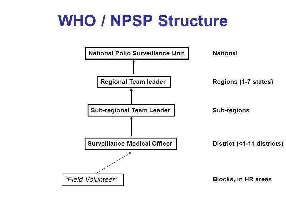 WHO / NPSP Structure Field Volunteer