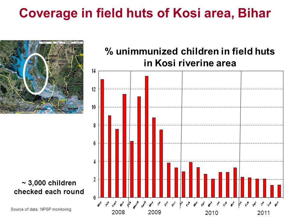 Coverage in field huts of Kosi area, Bihar