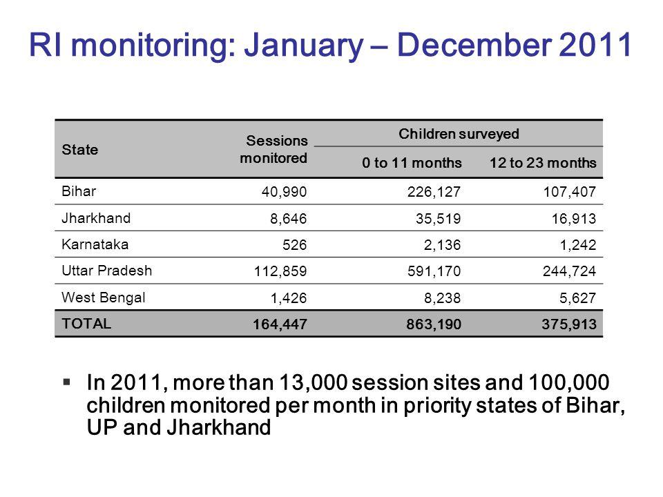 RI monitoring: January – December 2011