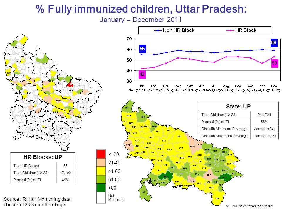 % Fully immunized children, Uttar Pradesh: January – December 2011