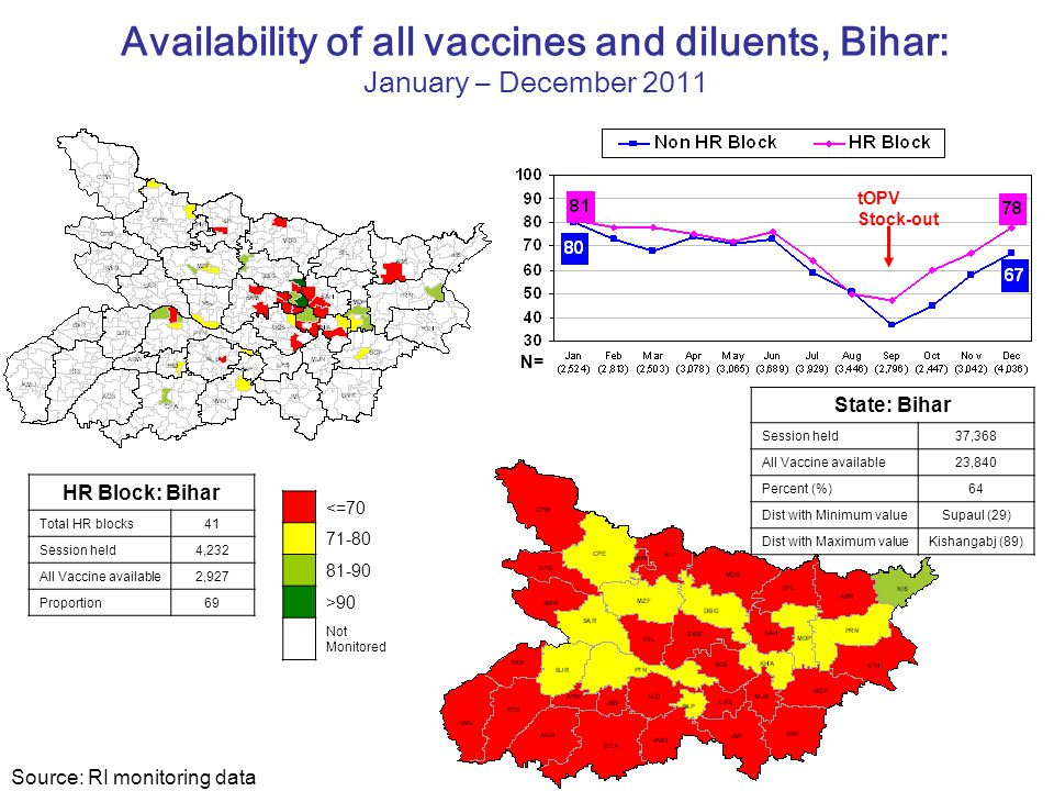 Availability of all vaccines and diluents, Bihar: January – December 2011
